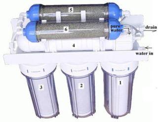 Rainsoft Model 9596 Reverse Osmosis Water Treatment System