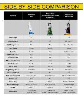 Panasonic MC GG283 Ultra Pro Upright Vacuum